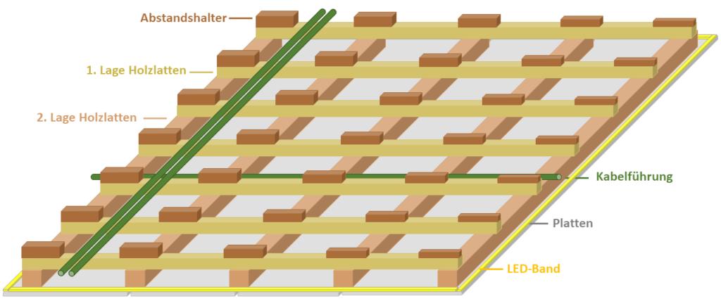 Holzkonstruktion Deckenabhängung