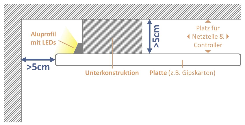 Maße Deckenabhängung für indirekte Beleuchtung