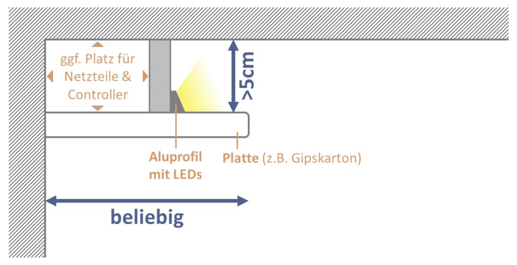 Maße Lichtvoute